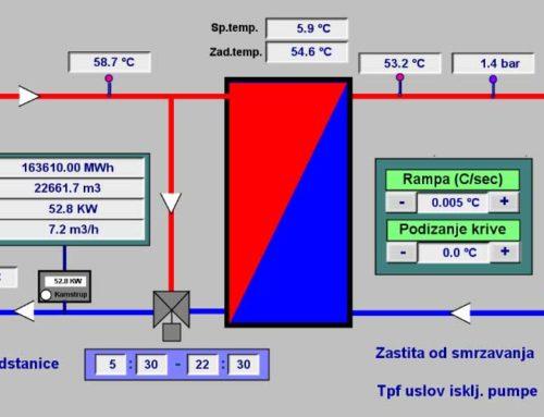 Daljinski nadzor i upravljanje 19 toplotnih podstanica u Smederevu